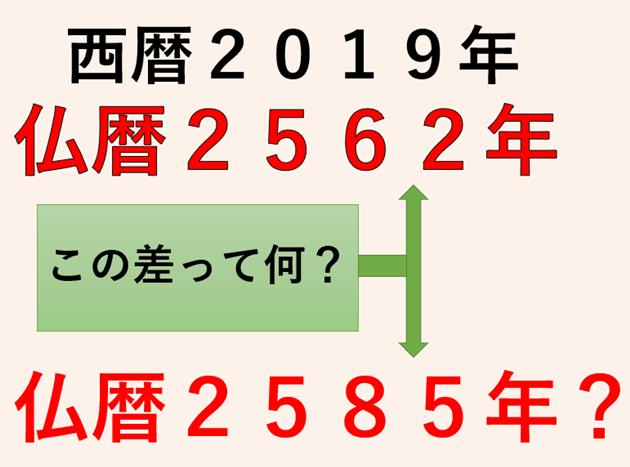 マイナーな仏暦とメジャーな仏暦の違い。