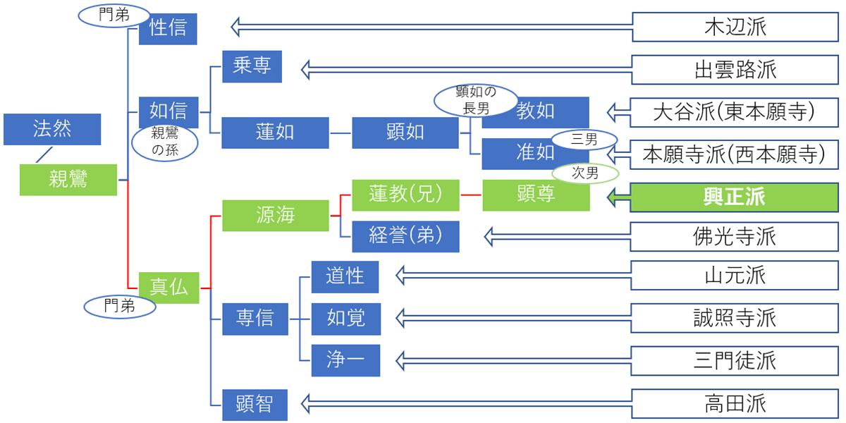 浄土真宗10派の大まかな系図