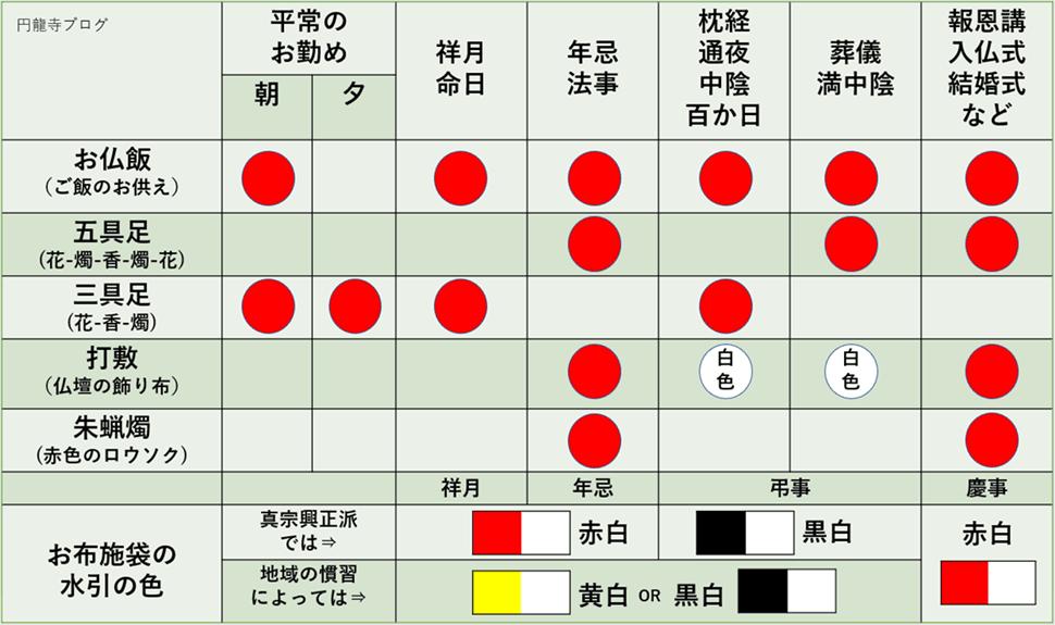 浄土真宗の仏壇飾り方の組み合わせ早見表
