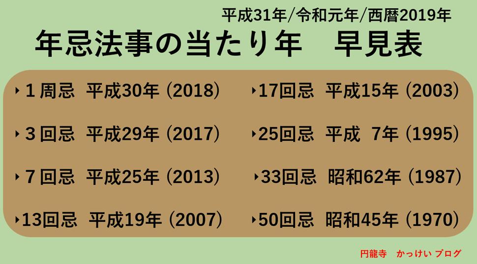 令和元年2019年の年忌法事の早見表