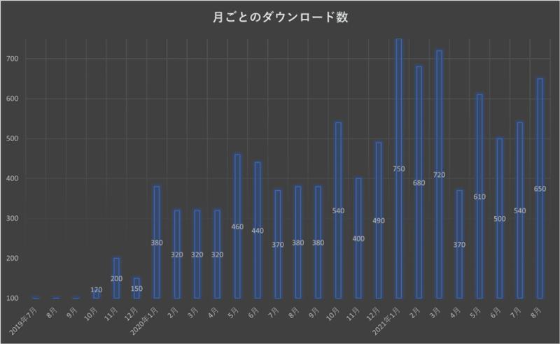ポッドキャストに配信した音声ラジオ「かっけいの円龍寺ラジオ」の月ごとのダウンロード数を表したグラフ